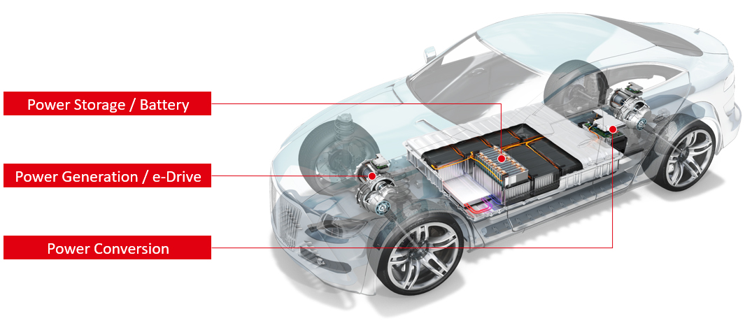 Henkel enables e-Mobility with different matching technologies for battery systems, e-Drive systems and power conversion components of electric vehicles