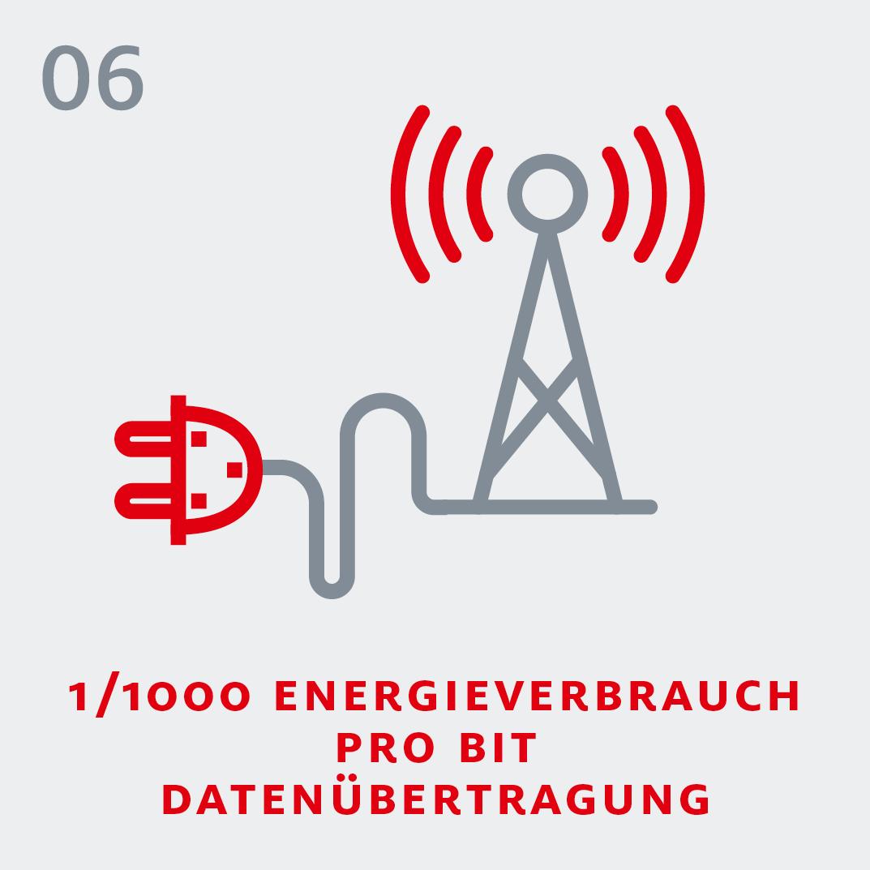 5G - 1/1000 Energieverbrauch pro Bit Datenübertragung