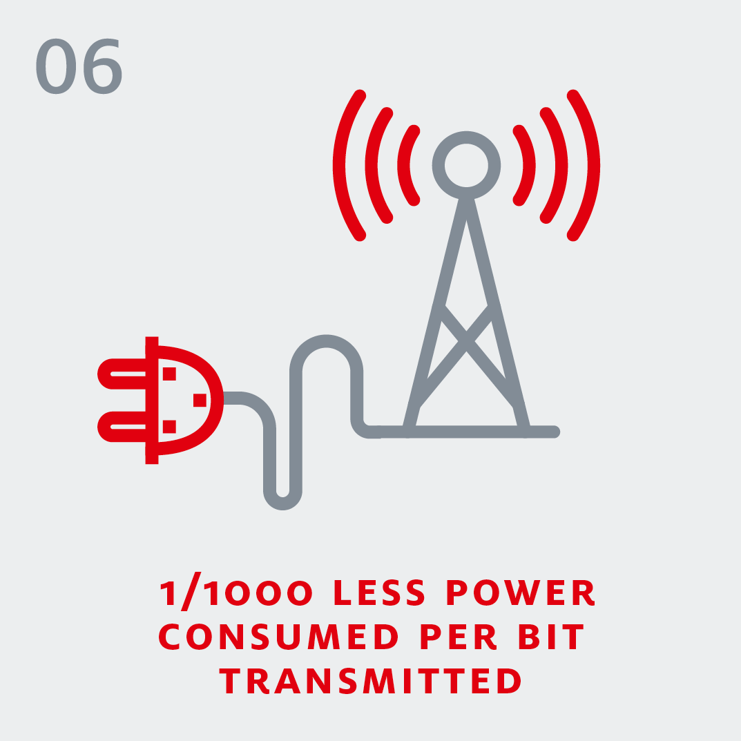 5G - 1/1000 less power consumed per bit transmitted