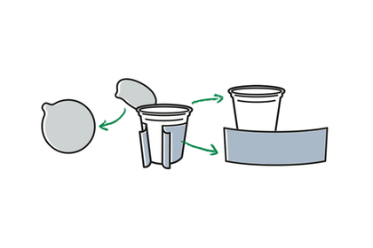 Comment bien recycler ? : Triez toujours les emballages en fonction des matériaux individuels