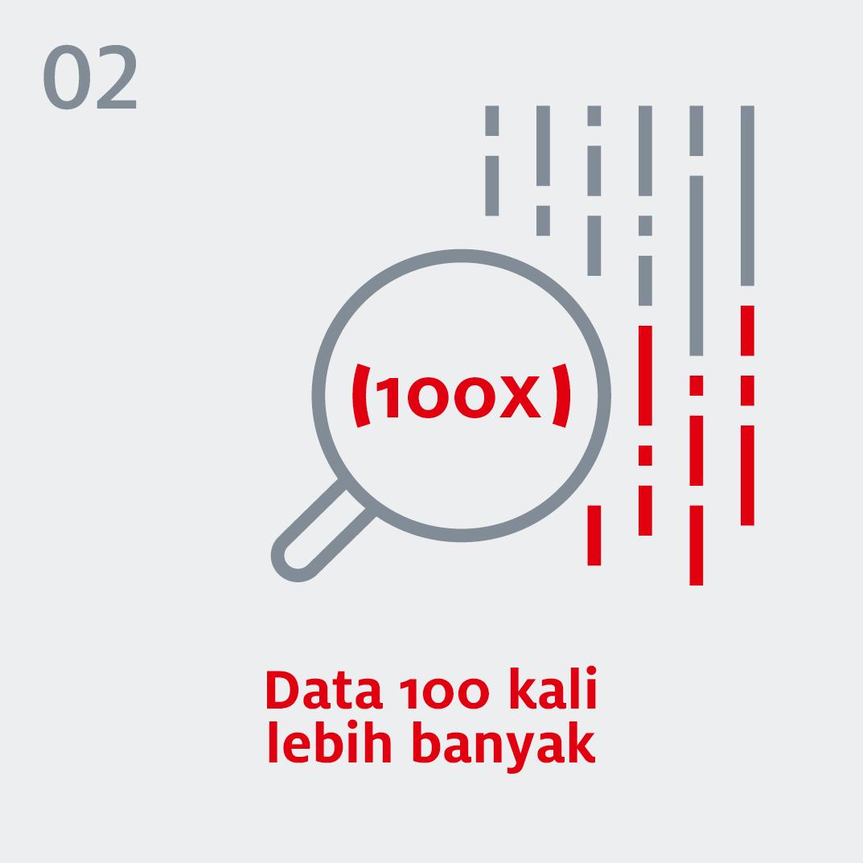 5G - Data 100 kali lebih banyak
