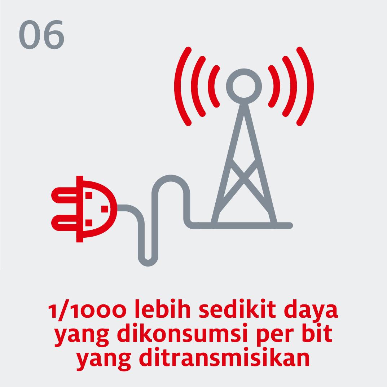 5G - 1/1000 lebih sedikit daya yang dikonsumsi per bit yang ditransmisikan