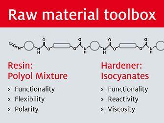 Building blocks of the Loctite MAX 2 matrix resin from Henkel.