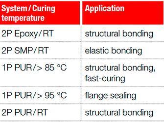 Henkel adhesives portfolio for the bonding of composites.