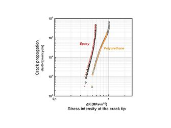 Typical crack propagation graph showing a Henkel polyurethane compared to a reference epoxy.