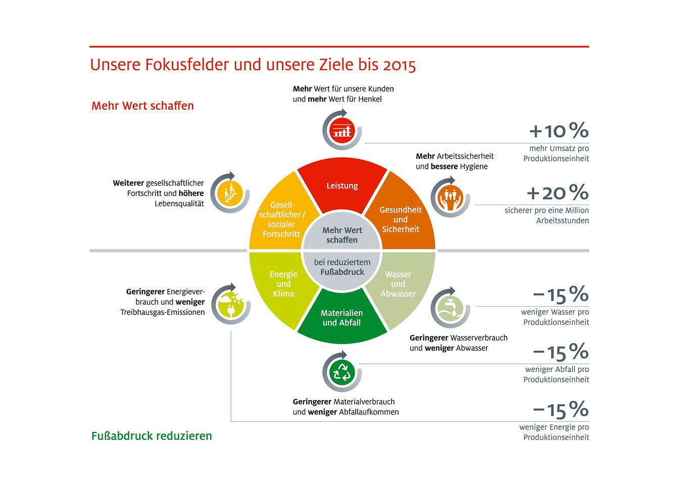 Die Henkel-Nachhaltigkeitsziele auf einen Blick