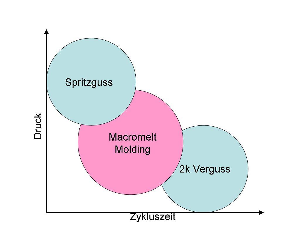 Das Hotmelt Moulding-Verfahren ordnet sich zwischen dem Spritzguss und dem Zweikomponentenguss ein