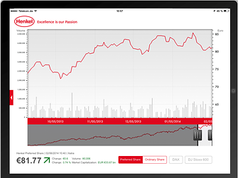 Share price information in the Henkel App