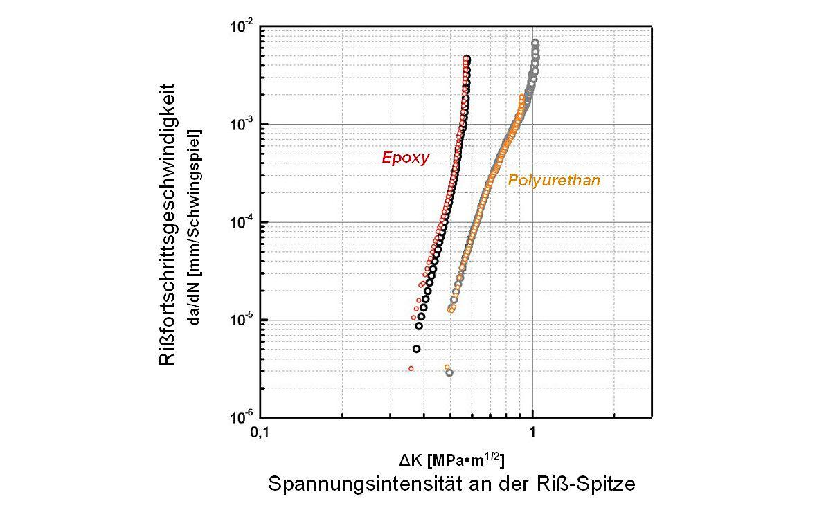 Grafik 1: Untersuchung des Rissfortschritts unter Wechsellast (Reinharz)