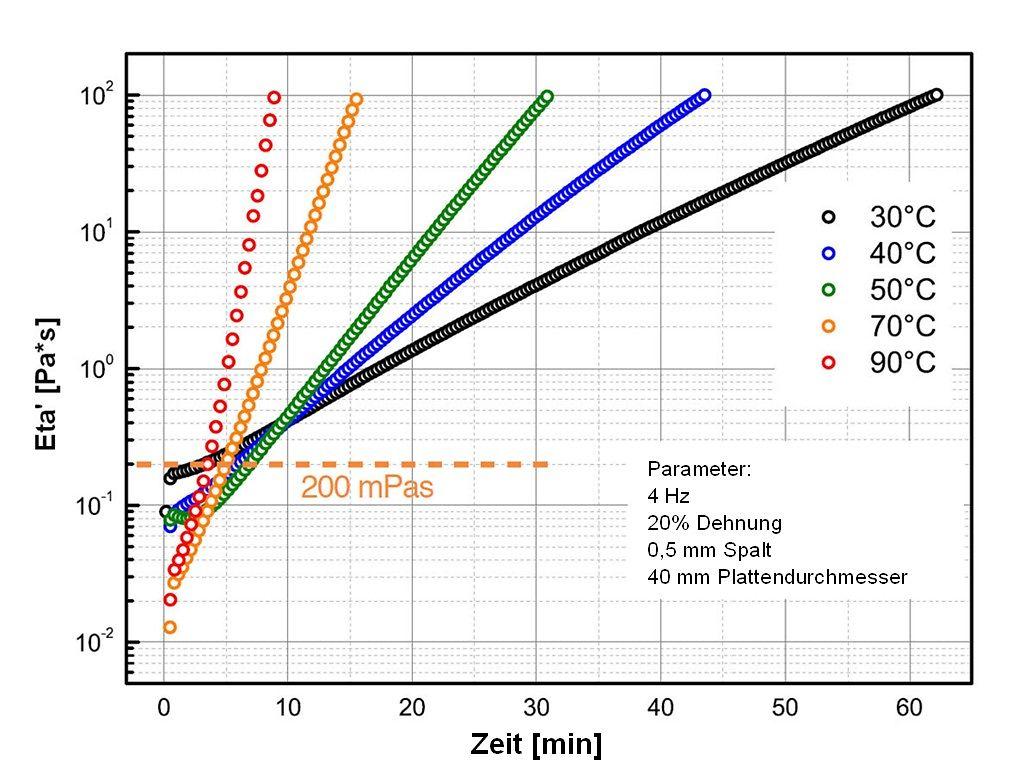 Grafik 2: Rheologisches Verhalten von Loctite MAX 2 während der Härtung bei verschiedenen Temperaturen