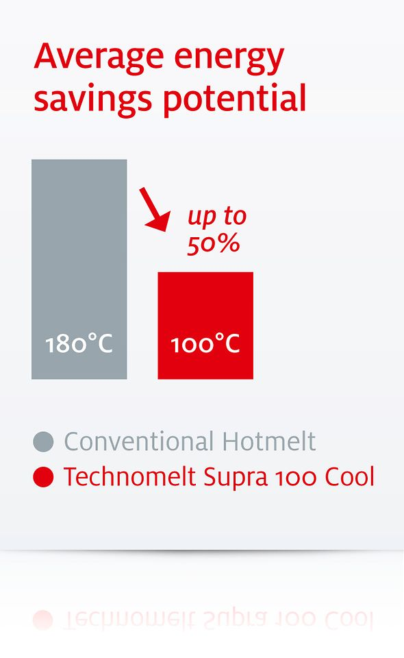Low application temperature saves energy