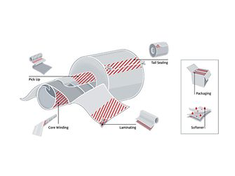The range of applications for which Henkel products are used within the tissue industry