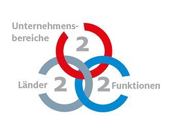 triple-two-infographic-DE