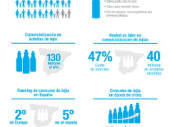 125 años de lejía en los hogares españoles