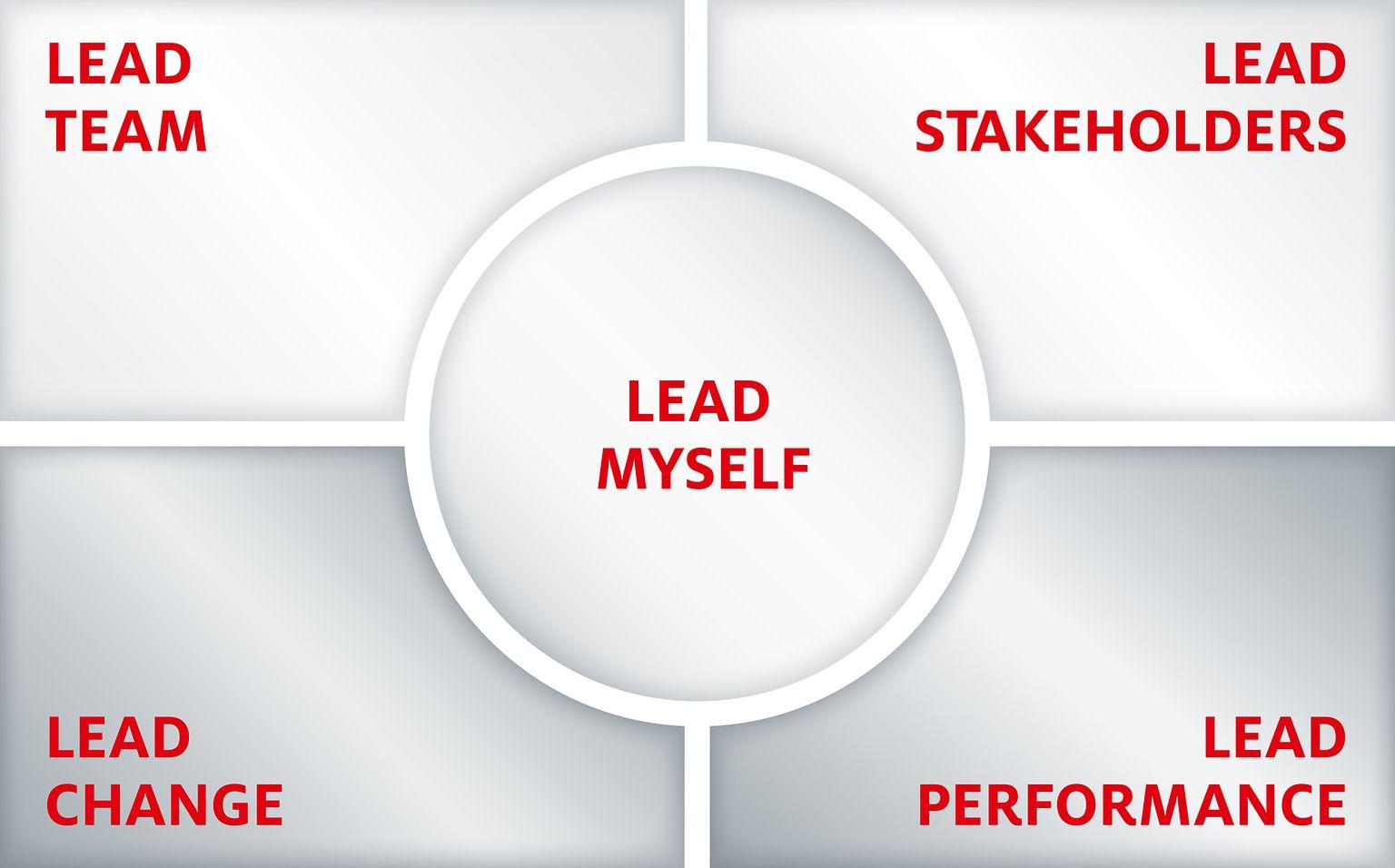 Henkel Leadership
