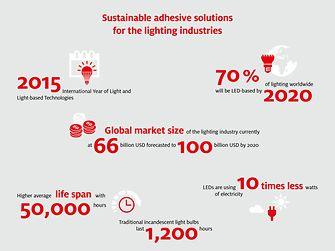 sustainable addhesive solutions for the lighting industries