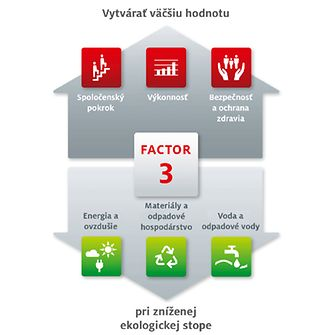 six-focal-areas-infographic-sk-SK.png