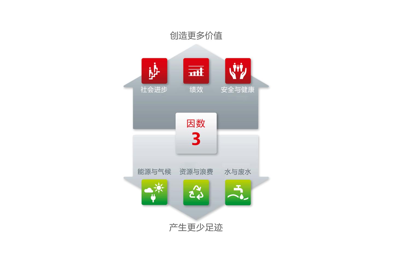 六大重点领域及2011-2015五年期目标