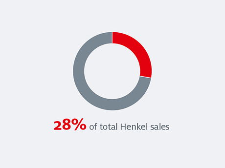 Donut graphic proportion of total Henkel sales
