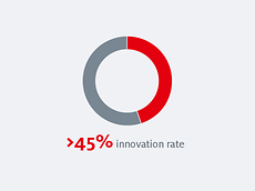 Donut graphic innovation rate