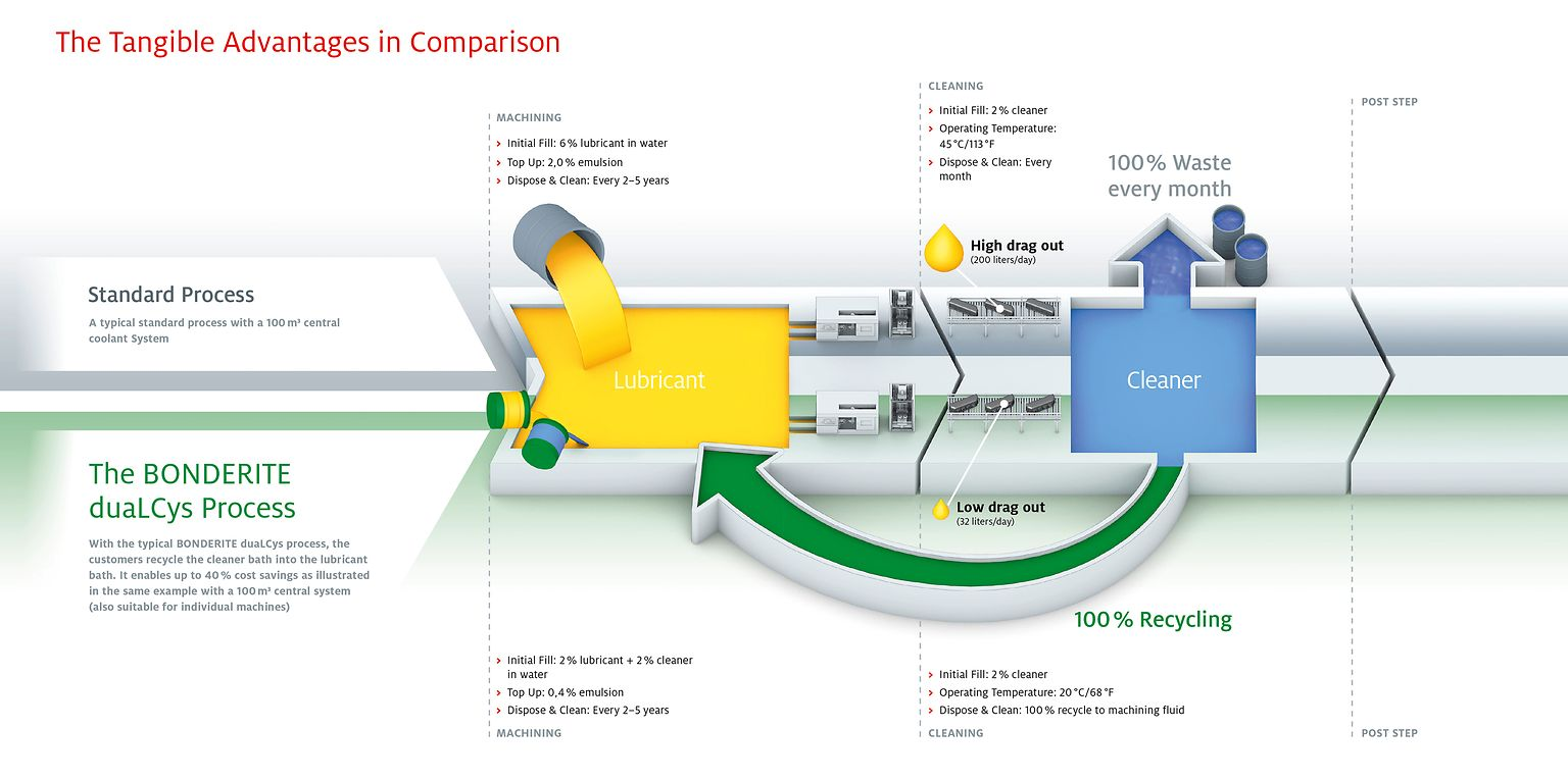 Henkel's Bonderite duaLCys Prozess