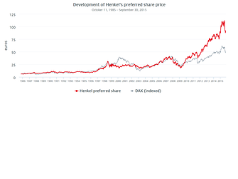 Development of Henkel's preferred share price compared to the DAX (1985 – 2015)