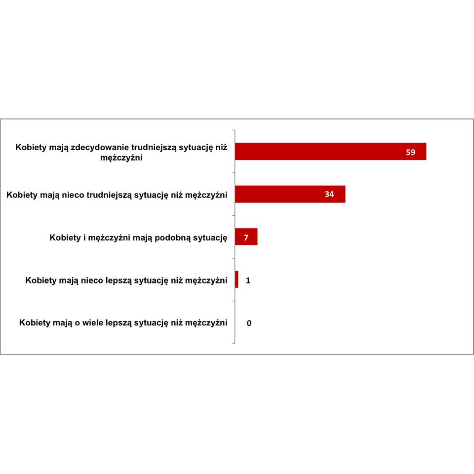 Jak ocenia Pani sytuację kobiet na rynku pracy w porównaniu do mężczyzn, jeśli chodzi o wysokość wynagrodzenia, możliwości awansu itp.?