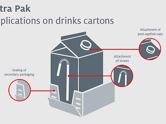 Applications on drinks cartons