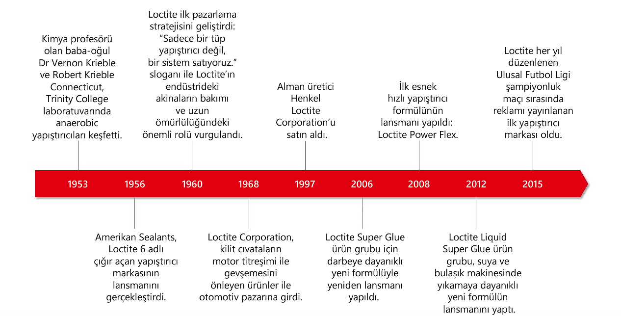 Loctite History-tr-TR.png