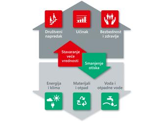 Ključne oblasti održivosti