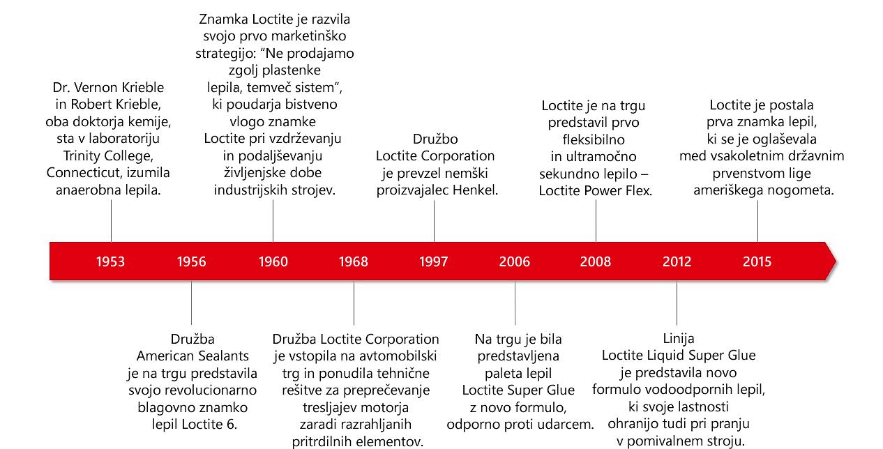Loctite-History-sl-SI