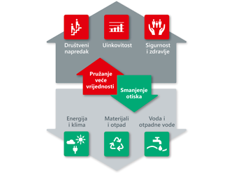 Henkelova održivost: Šest središta interesa