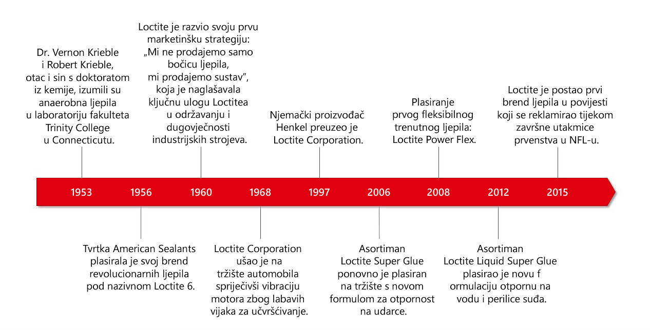 loctite-history-hr-HR