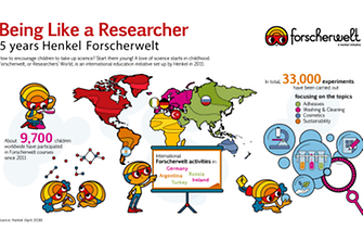 2016-05-02-infographic-forscherwelt-en.pdf.pdfPreviewImage