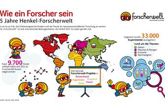 2016-05-02-infografik-forscherwelt-de.pdf.pdfPreviewImage
