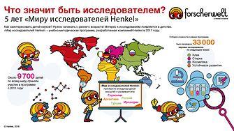 Инфографика Мира Ислледователей Henkel