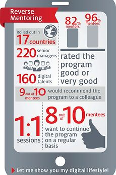 Reverse mentoring program at Henkel