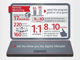 Henkel's global reverse mentoring program at a glance