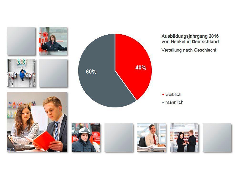 Verteilung nach Geschlecht im Ausbildungsjahrgang 2016 von Henkel in Deutschland