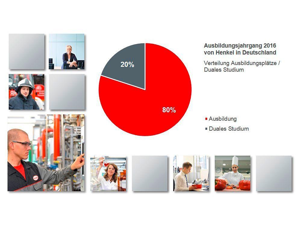 Ausbildungsplätze / Duales Studium im Ausbildungsjahrgang 2016 von Henkel in Deutschland