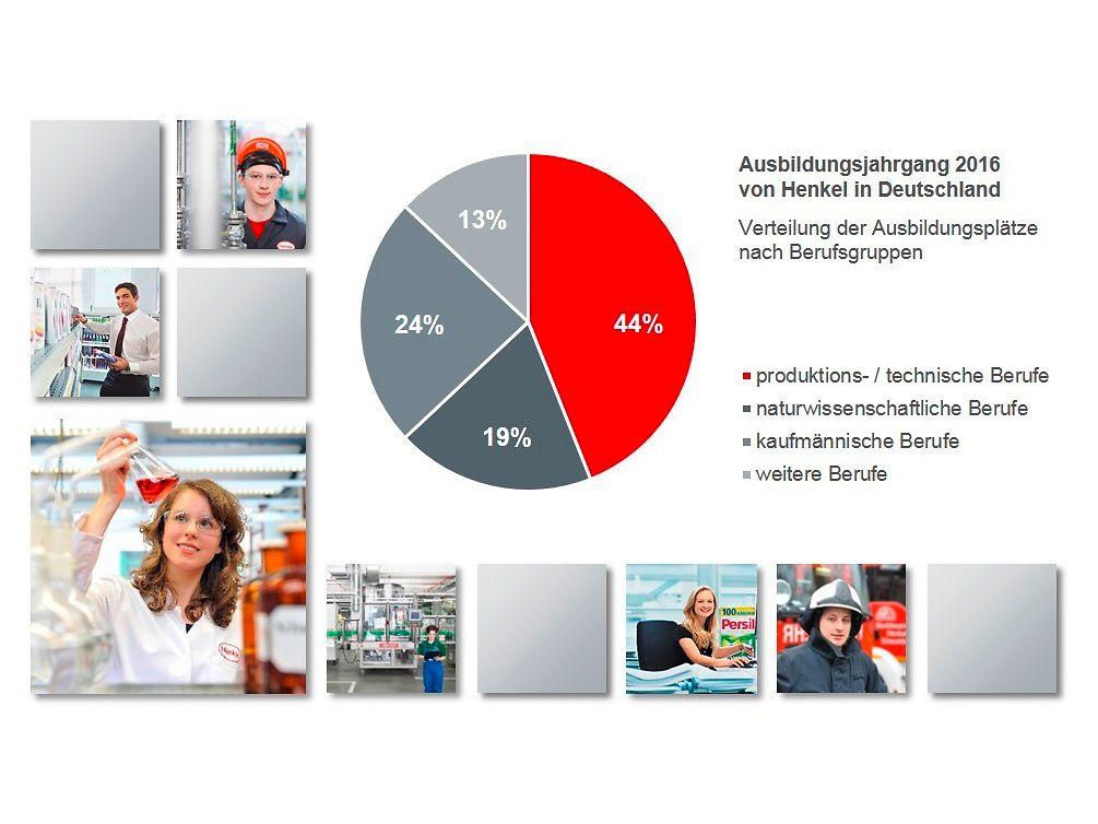 Ausbildungsplätze nach Berufsgruppen im Ausbildungsjahrgang 2016 von Henkel in Deutschland