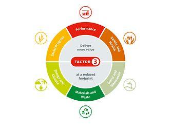 Infografik Factor 3