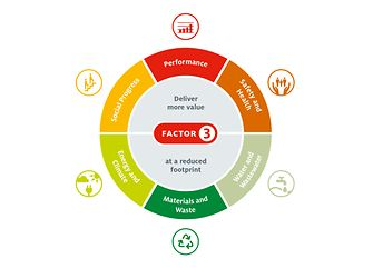 Six focal areas and goals for 2020