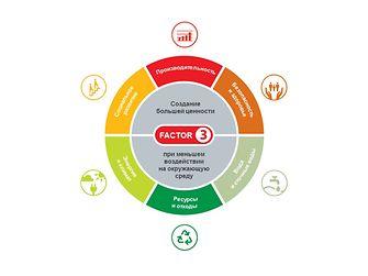 Принцип «Делать больше, используя меньше» лежит в основе стратегии устойчивого развития нашей компании и отражает 12-ую цель SDG – ответственное потребление и производство. Мы стремимся создать большую ценность для клиентов, потребителей, общественности и нашей компании, одновременно снижая воздействие на окружающую среду.