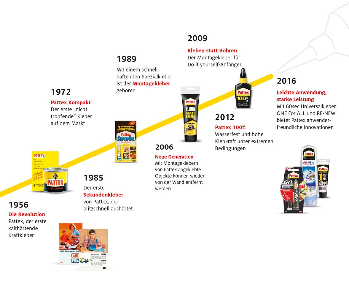 Successful Pattex innovations since 1956