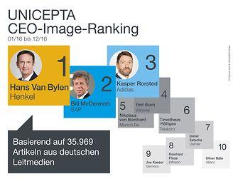 Hans Van Bylen belegt den ersten Platz im CEO-Medienimageranking von Unicepta
