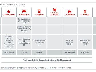 Henkel' operational CO2 footprint 2016