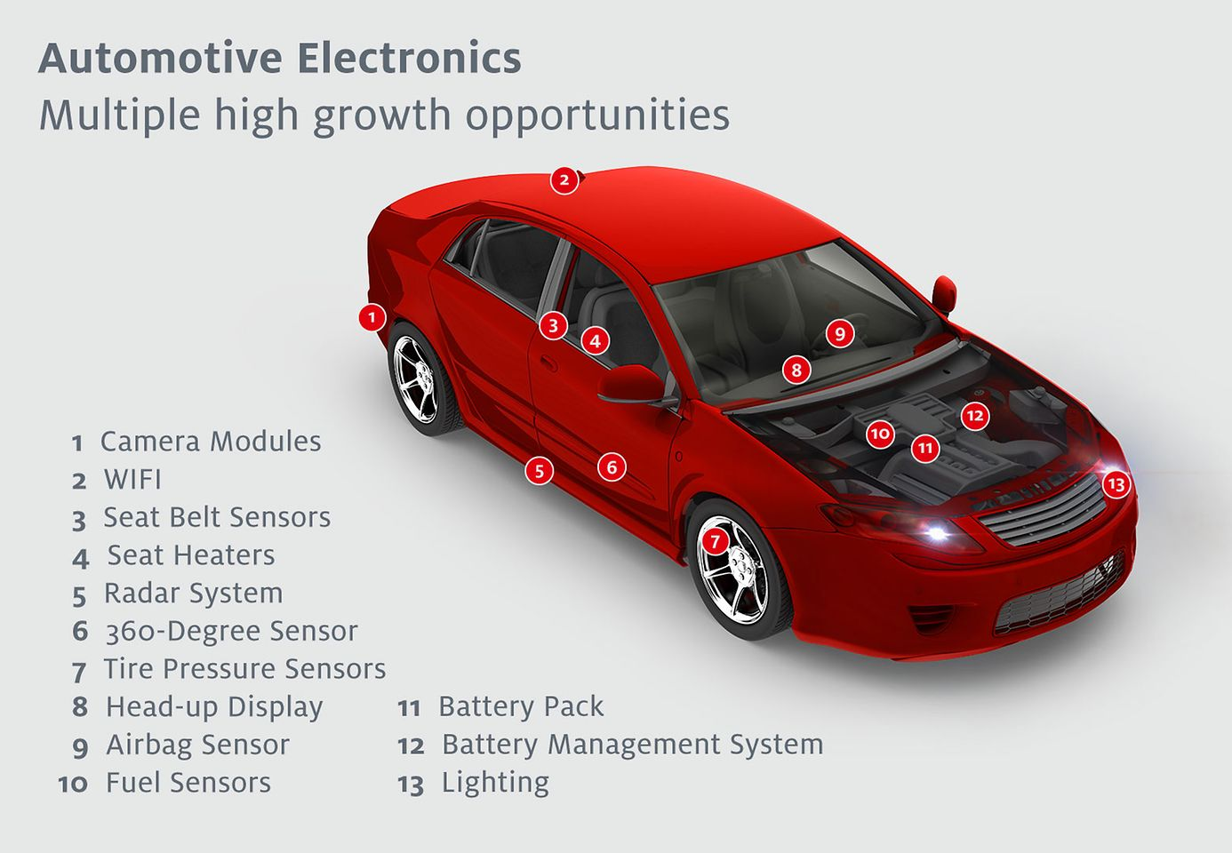 Solutions from Henkel for automotive electronics applications