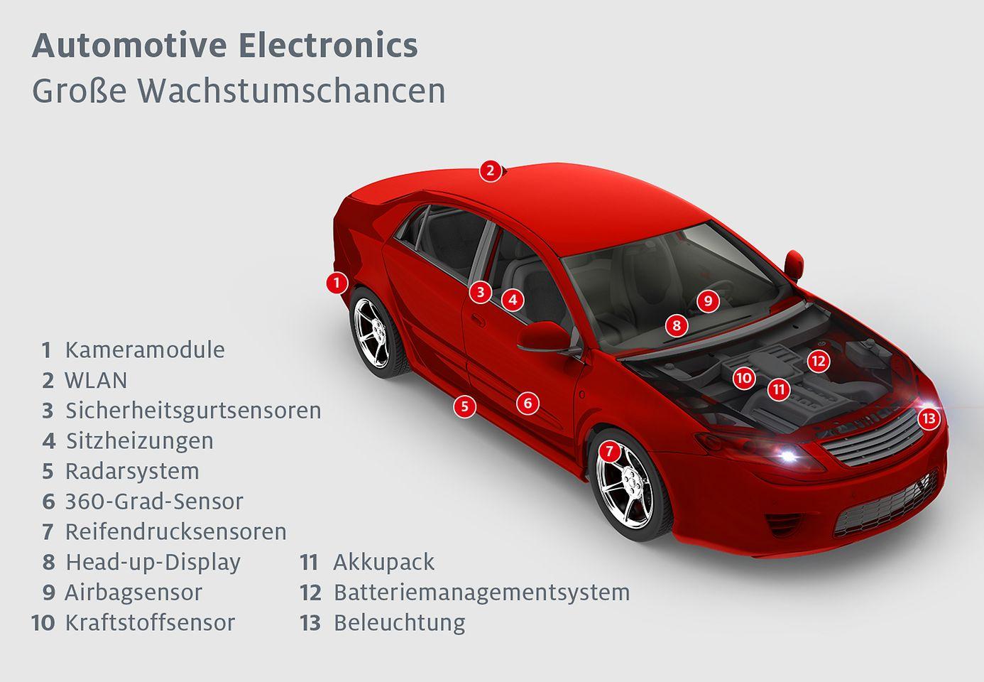 Lösungen für Anwendungen in der Automobilelektronik