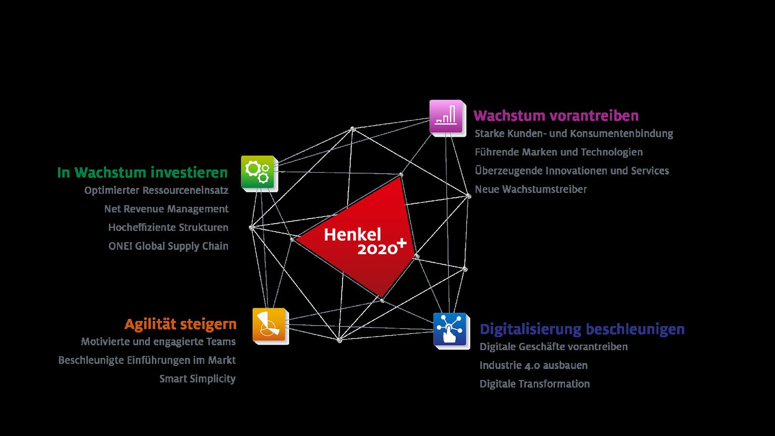 Henkel Strategie: unsere strategischen Prioritäten und Initiativen.